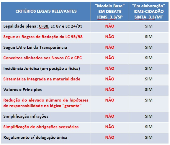 criterioslegaisicmsMS