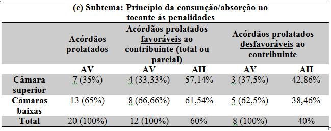 Observatório do TIT: Nulidades no lançamento fiscal