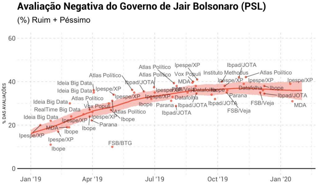aprovação Bolsonaro