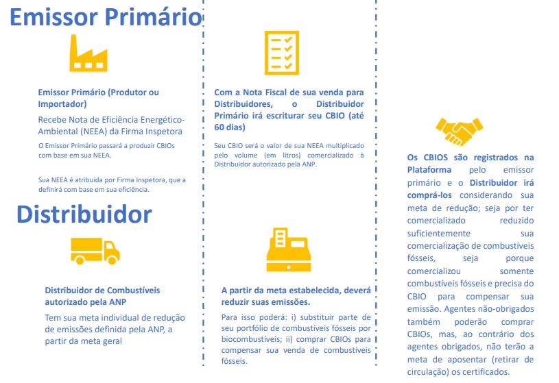 renovabio - emissor primario - distribuidor
